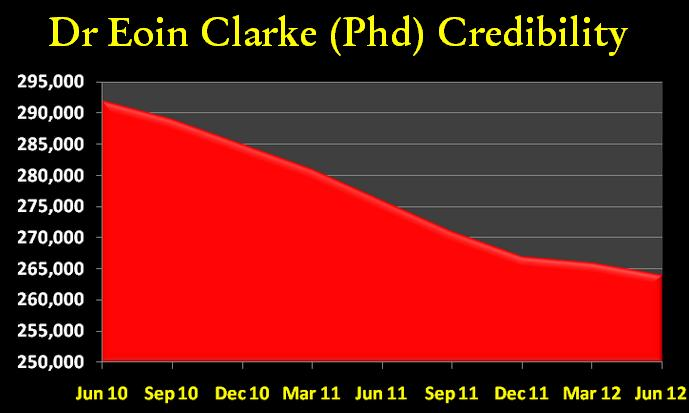 Post image for The Many Apologies of Dr Eoin Clarke (Phd, Plnkr, BF)